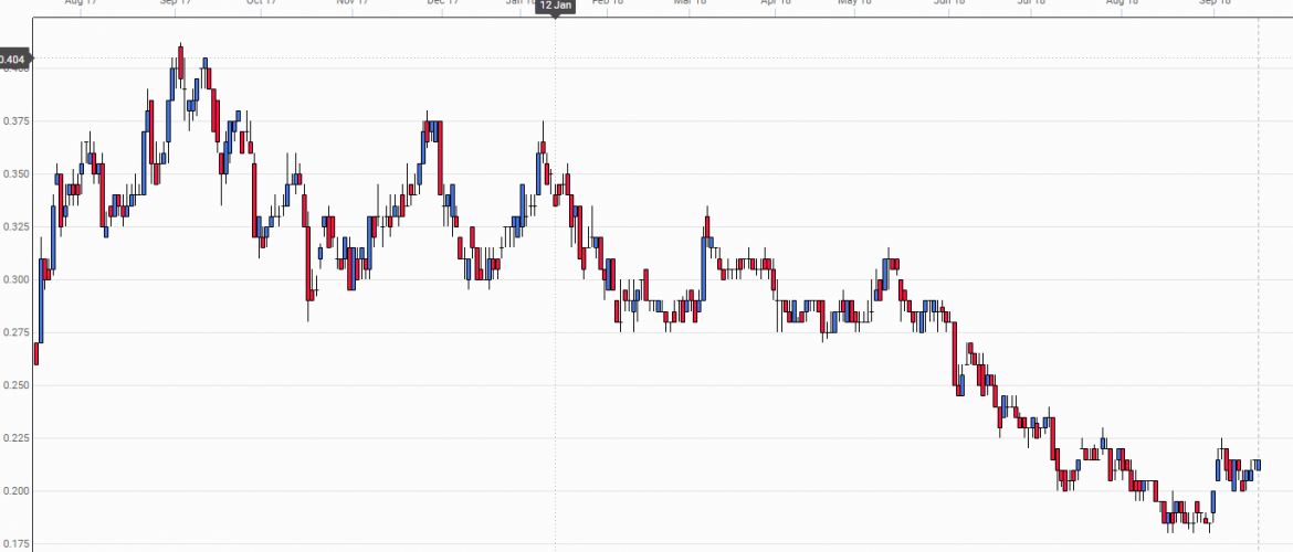 online stock charting software