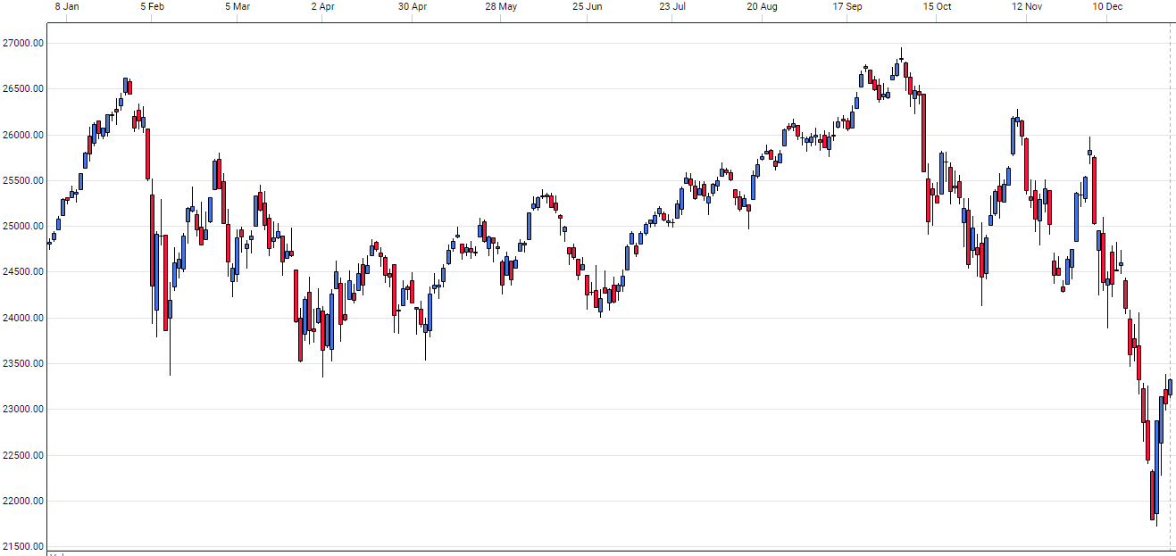 free asx charting software