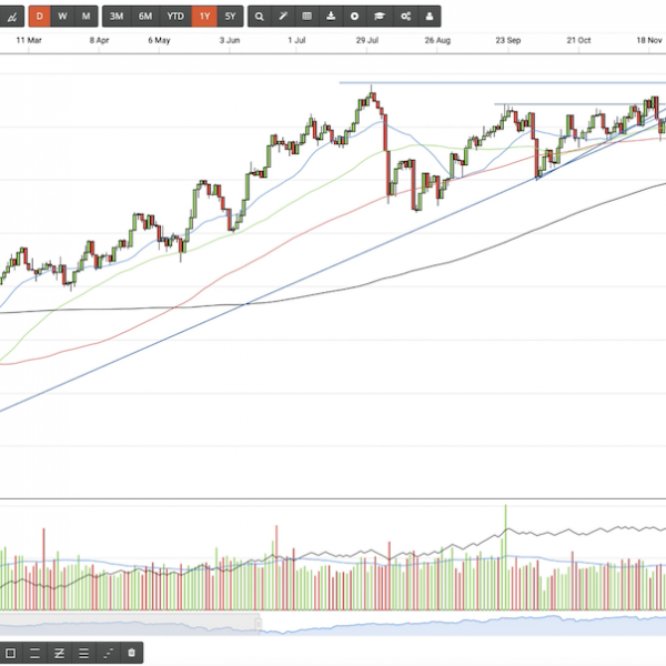 Sticking to the Plan, Relative Strength, ETF Bargins & the Power of the 200MA