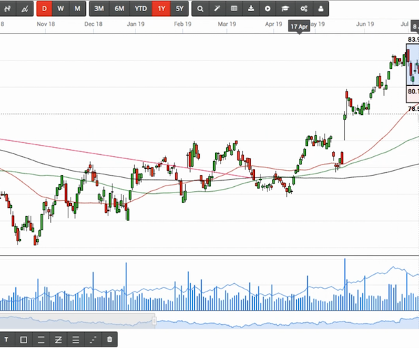 ASX trading, stock market trading and analysis